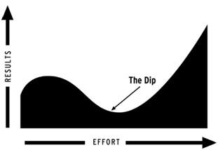 The dip grafico seth godin Innokabi ser el mejor emprendimiento e innovacion