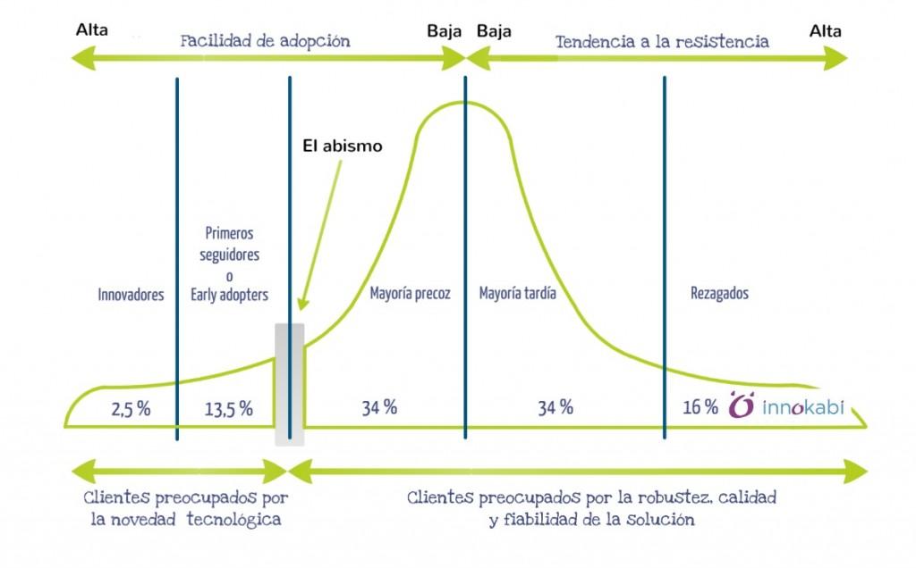 Early adopters gráfico innokabi innovacion emprendimiento