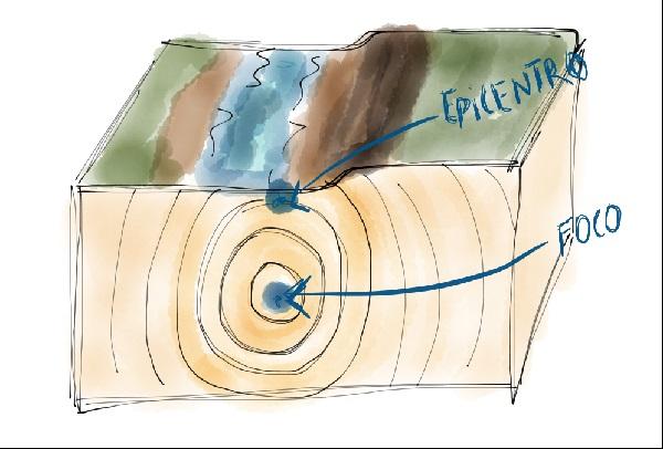 Terremotos de innovación. Haz temblar tu modelo de negocio