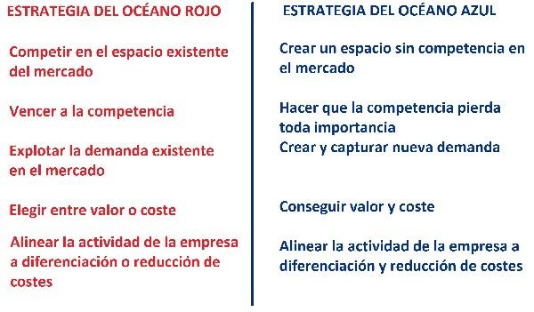 Estrategia del oceano azul y rojo innovacion empresarial Innokabi estrategia empresarial
