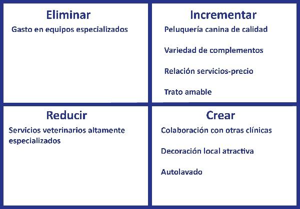 Matriz ERIC Estrategia del oceano azul y rojo innovacion empresarial Innokabi estrategia empresarial