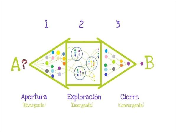 Gamestorming Innokabi innovacion y creatividad para mejorar tu empresa