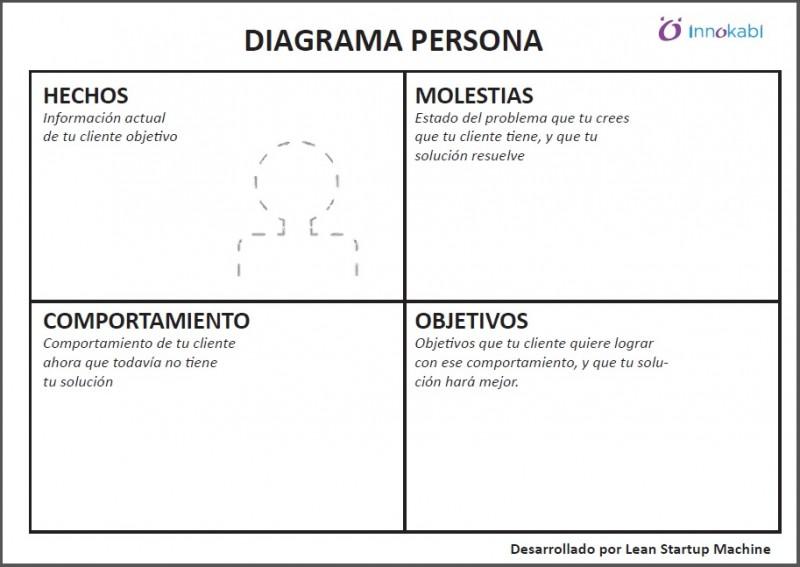 Diagrama de Persona Innokabi