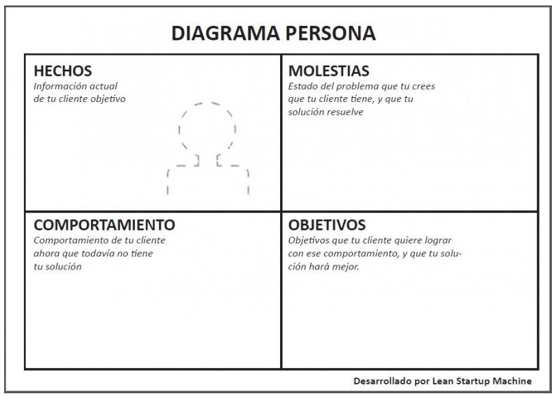 Diagrama de persona. Identifica y conoce a tu cliente