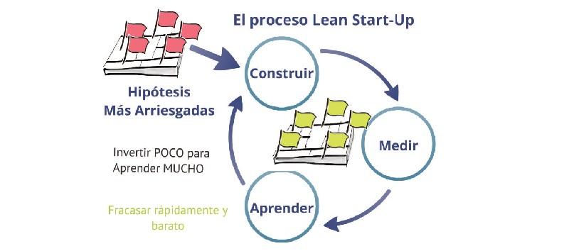 proceso lean startup prototipado medir aprender