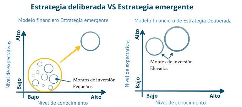 estrategia deliberada y estrategia emergente innokabi innovacion y lean startup