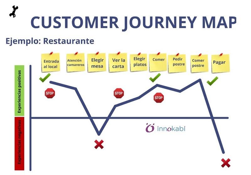 Customer Journey Map tool Fases INNOKABI innovacion lean startup design thinking mapa de experiencia del cliente