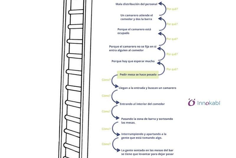 Customer Journey Map template INNOKABI emprendimiento e innovacion Escalera mapa de experiencia de cliente
