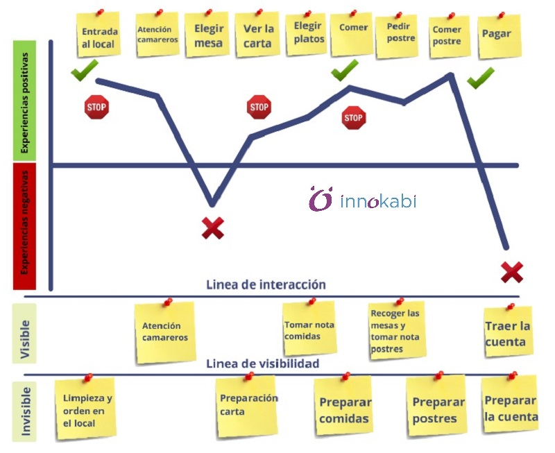 Customer Journey Map Innokabi emprendimiento e innovacion service design blueprints lealtad de los clientes