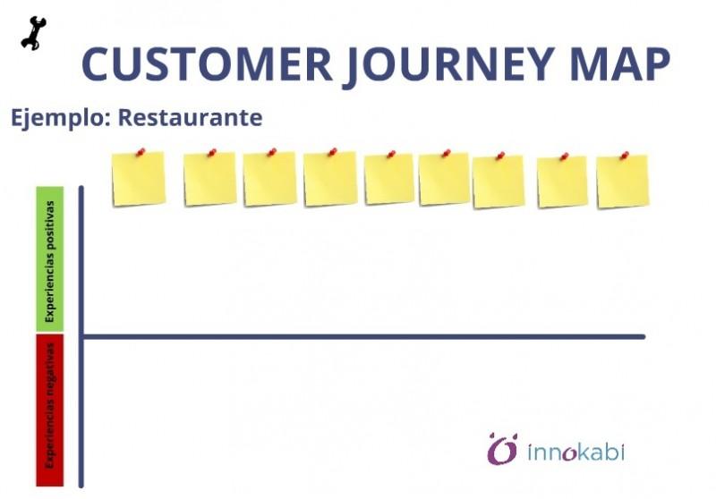 Customer Journey Map pdf vacio INNOKABI innovacion lean startup design thinking mapa de experiencia del cliente