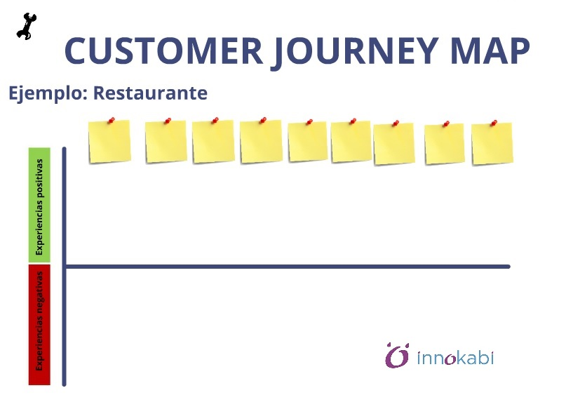 El Mapa de Experiencia del Cliente o Customer Journey Map