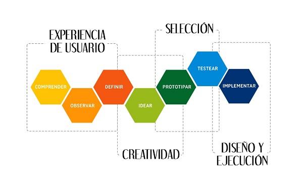 Design Thinking pensamiento de diseño Innokabi 7 fases