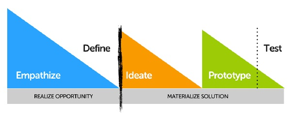 Design Thinking pensamiento de diseño Innokabi BATERII
