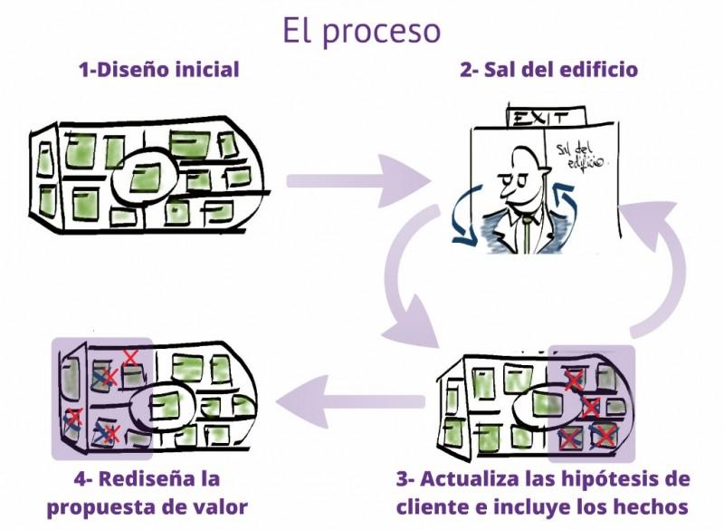 Proceso innokabi lienzo propuesta de valor y early adopter