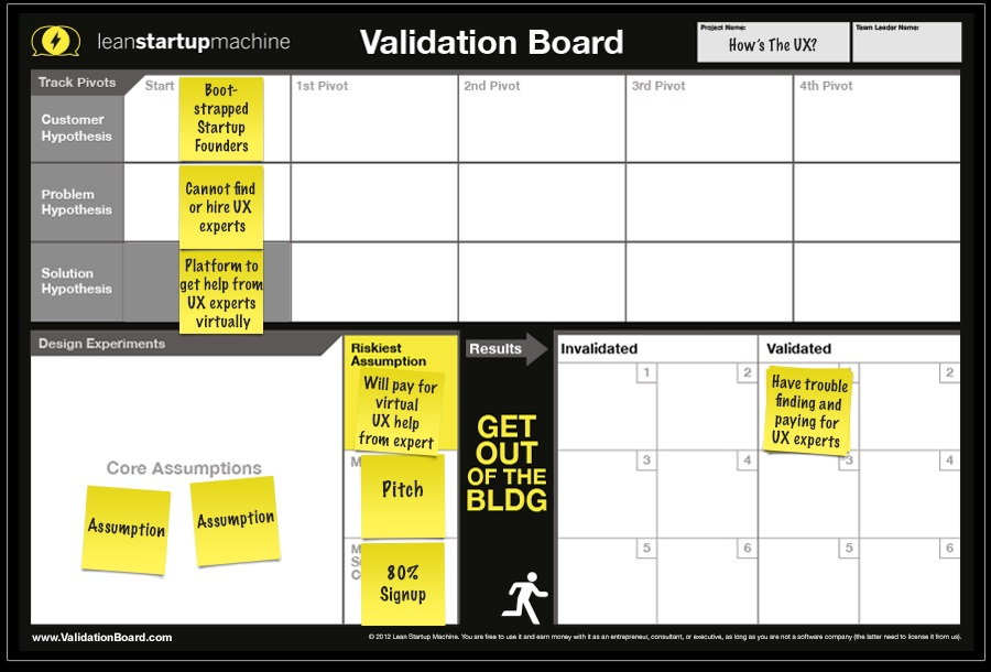 Validation Board. Diseña los experimentos que validarán tu idea de negocio.