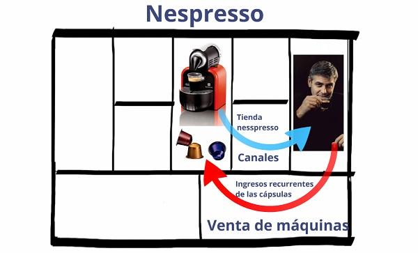 Como blindar tu modelo de negocio Nespresso Innokabi innovacion lean startup y marketing online