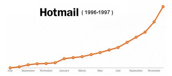Growthhacking Hotmail Innokabi innovacion lean startup y marketing online