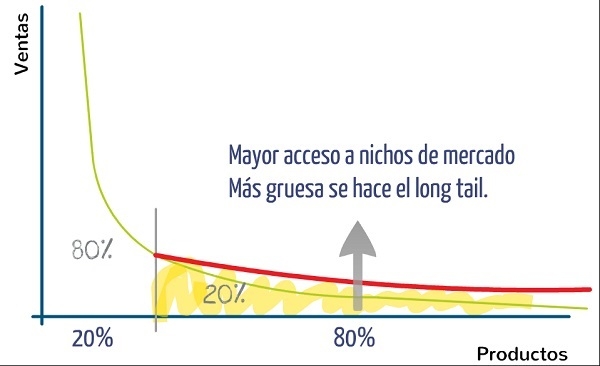 Principio de Pareto Innokabi negocios de larga cola long tail