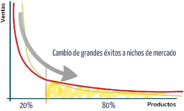 Grafica 3 Emprendimiento e innovacion Innokabi principio de Pareto negocios de larga cola long tail