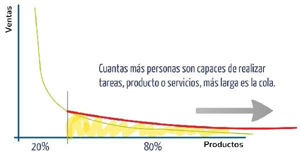 Grafica 4 Emprendimiento e innovacion Innokabi principio de Pareto negocios de larga cola long tail