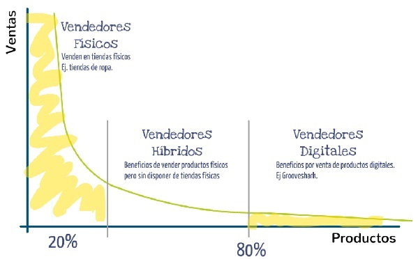 Grafica 5 Emprendimiento e innovacion Innokabi principio de Pareto negocios de larga cola long tail