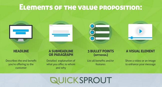 Infografía Neil Patel Quicksprout Innokabi value proposition