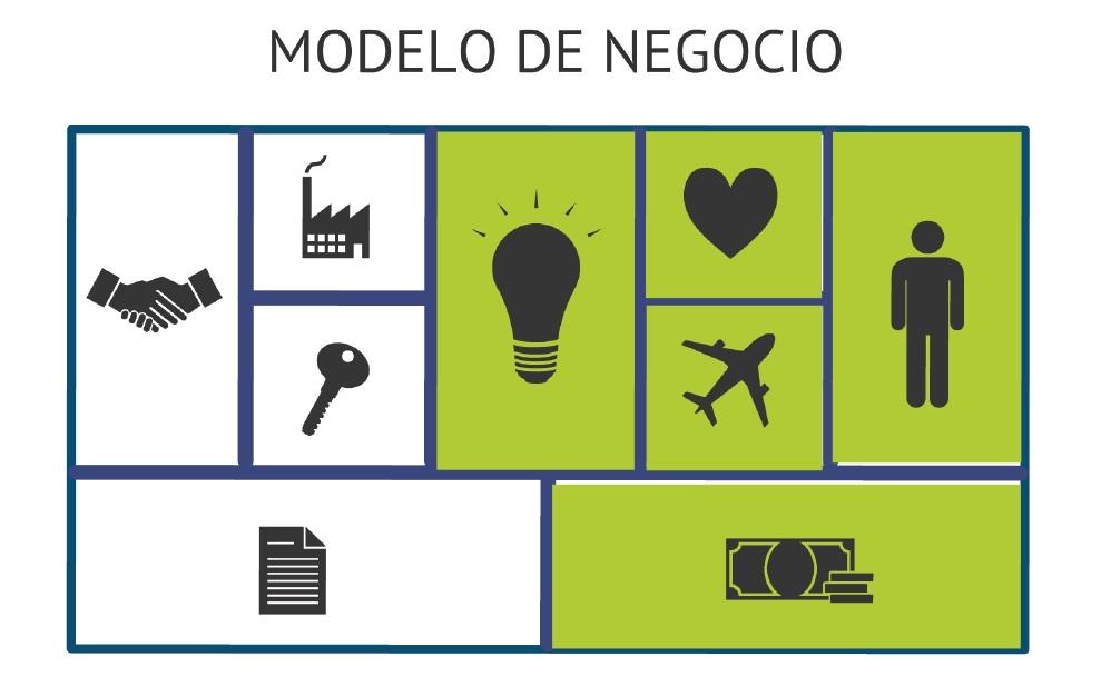 Las tres patas del lienzo de modelo de negocio de mi empresa
