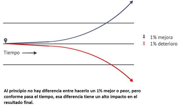 grafico innovacion por ganancias marginales Innokabi startups