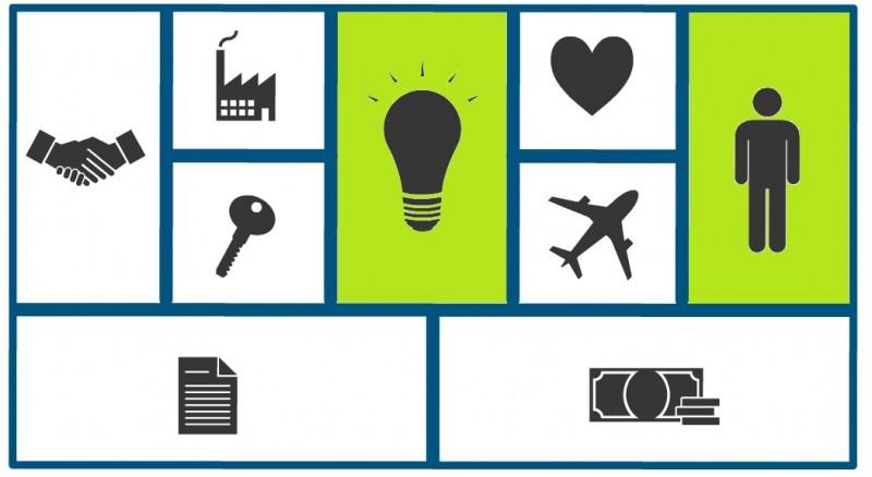 modelo canvas lienzo de modelo de negocio innokabi lean startup cliente y propuesta de valor