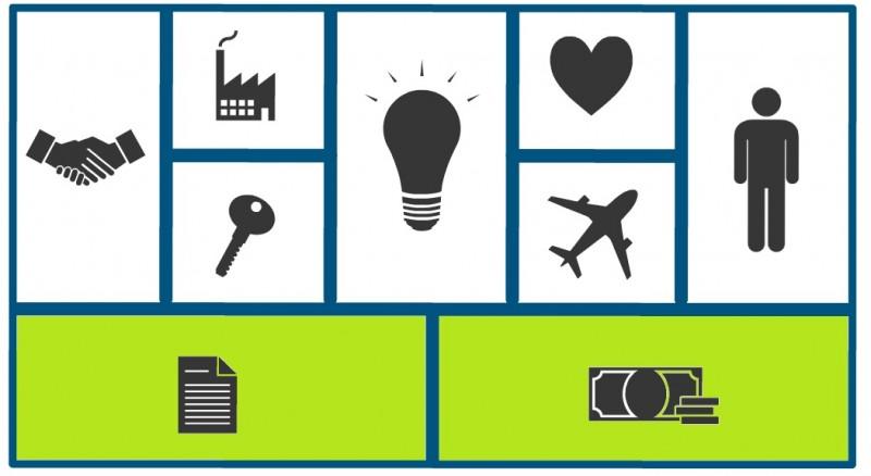 modelo canvas lienzo de modelo de negocio innokabi lean startup costes e ingresos