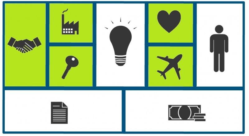 modelo canvas lienzo de modelos de negocio innokabi lean startup recursos canales proveedores actividades y relaciones