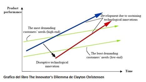 Innovacion disruptiva frente a innovacion incremental en empresas innokabi
