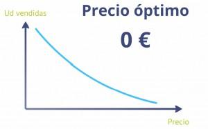 Pricing fijar precio a mi producto Innokabi cliente tobogán