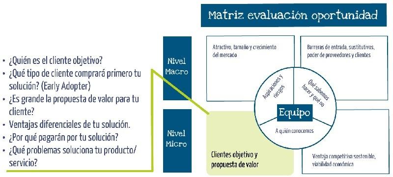 Clientes objetivo y propuesta de valor oportunidad de negocio ideas de negocio Innokabi lean y estrategia online