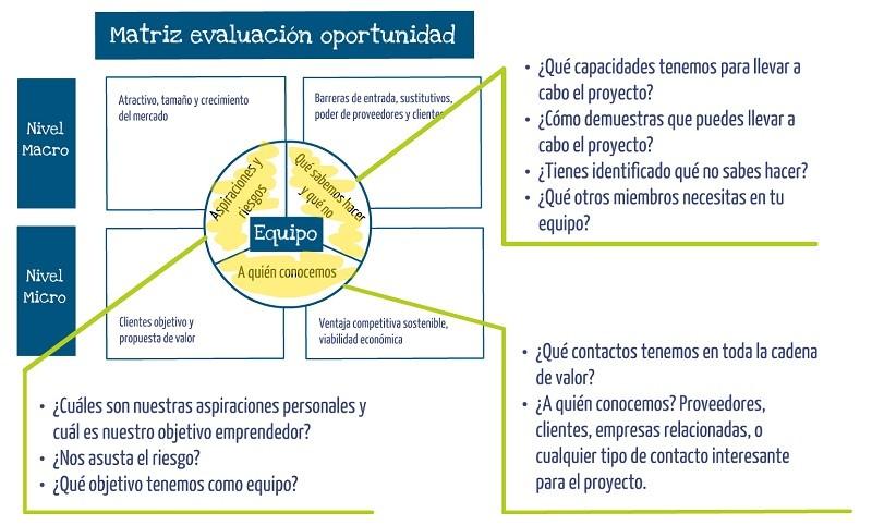 Evaluacion equipo oportunidad de negocio frente a idea de negocio Innokabi lean y estrategia online