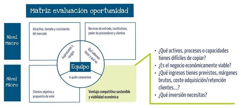 Ventaja competitiva y viabilidad economica oportunidad de negocio frente a idea de negocio Innokabi lean y estrategia online