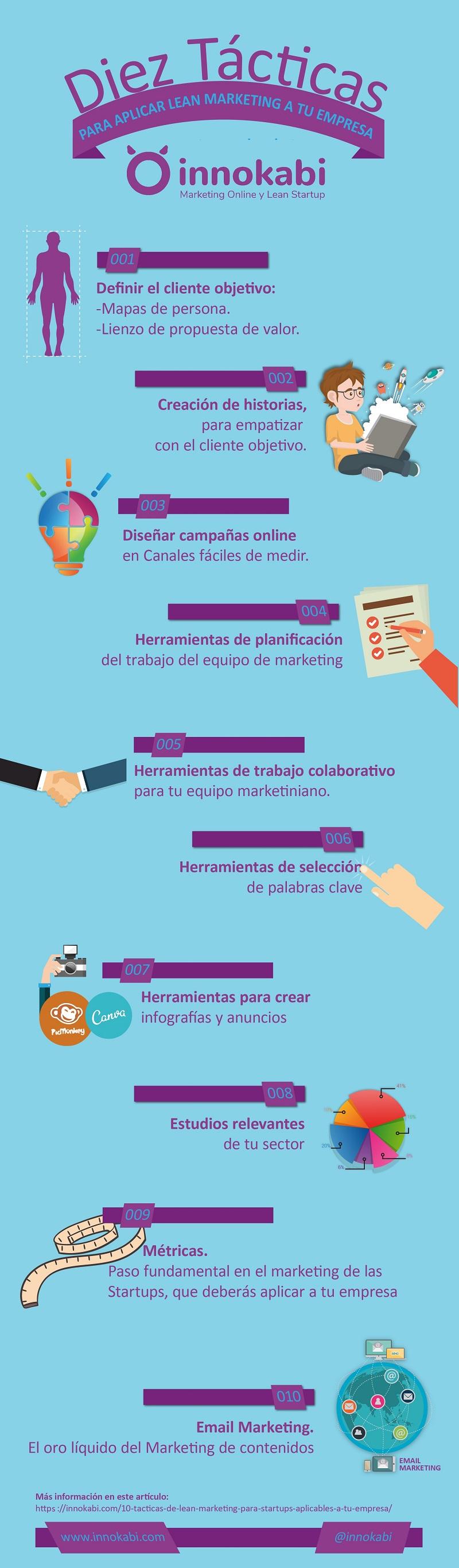 Infografía10 tacticas lean marketing innokabi 800
