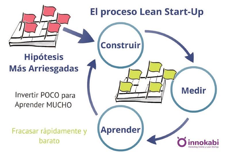 LeanStartup proceso validar hipotesis
