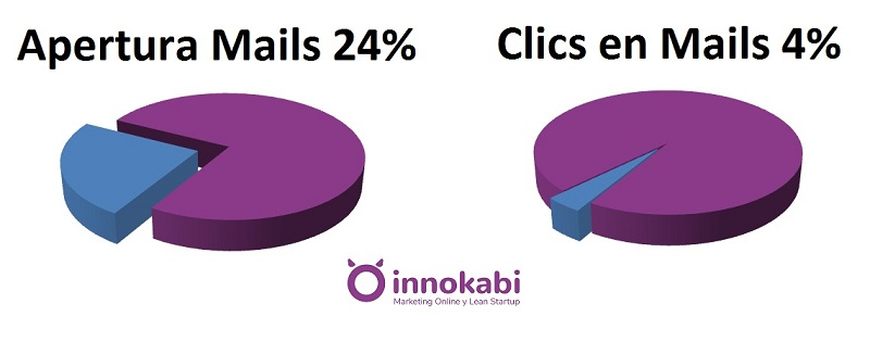 Ratio Apertura y clics email marketing