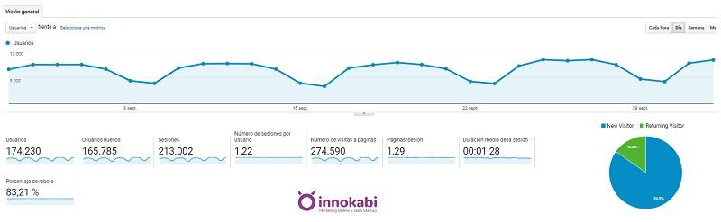 ejemplo analytics innokabi