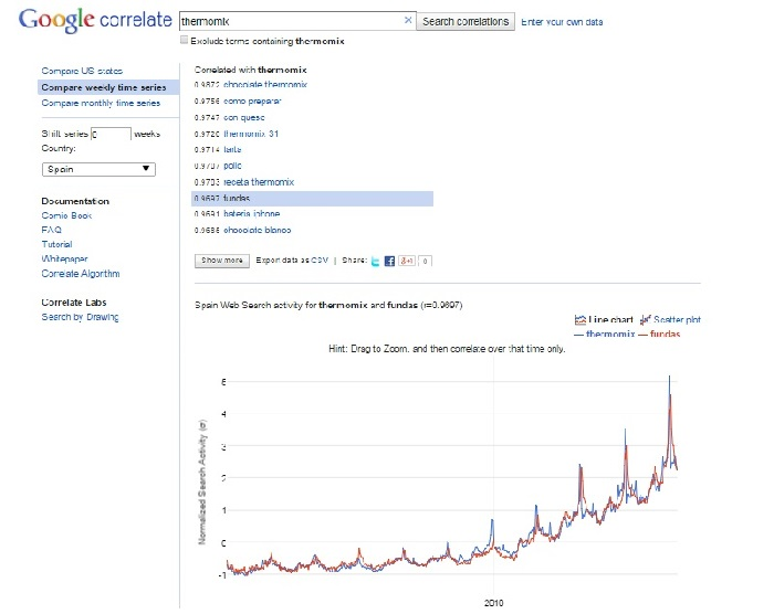 Google Correlate Como encontrar un nicho de mercado rentable innokabi lean startup