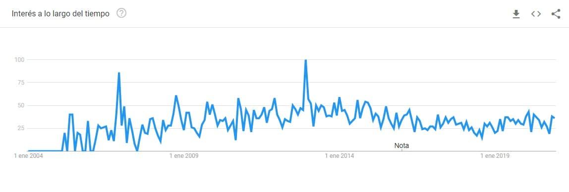 Google Trends Innokabi