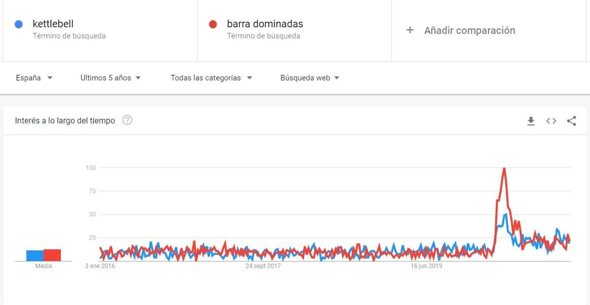 Google Trends comparativa Innokabi