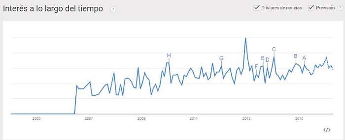 Google Trends ejemplos de nicho de mercado rentable innokabi lean startup
