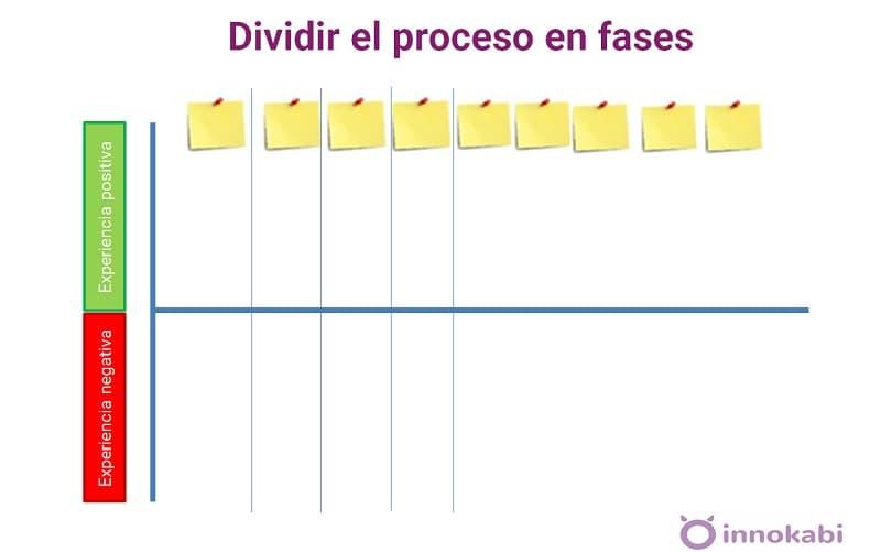 Dividir Customer journey map en fases Alfonso Prim Innokabi