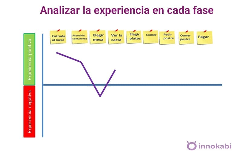 Feedback clientes Customer journey map Alfonso Prim Innokabi