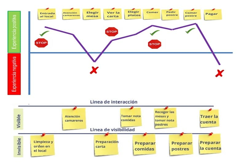 Interacciones Customer journey map Alfonso Prim Innokabi