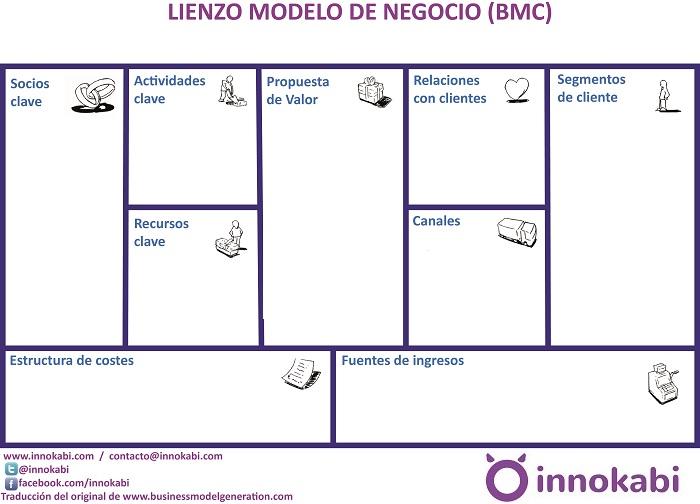 Modelo Canvas Explicado Paso a Paso y con Ejemplos | Innokabi