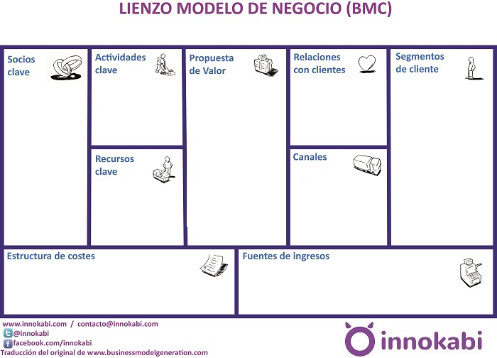 Lienzo innokabi BMC en Castellano blog2