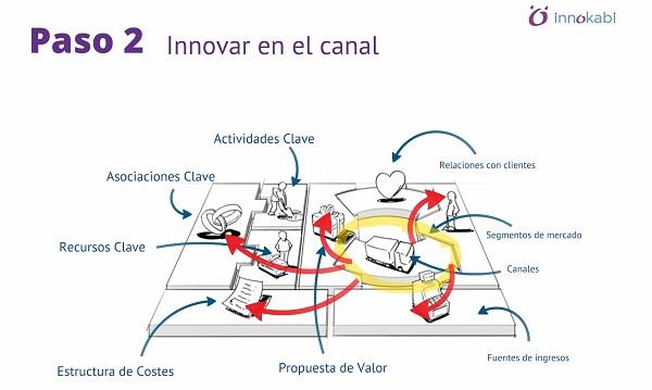 7 pasos como posicionar mi empresa en el mercado Innokabi innovacion canvas modelo de negocio